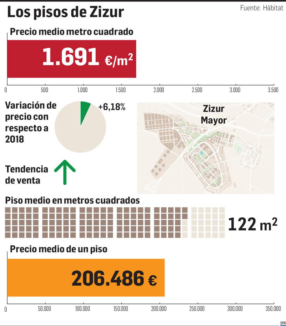 El precio en Zizur: más demanda de chalets que de pisos