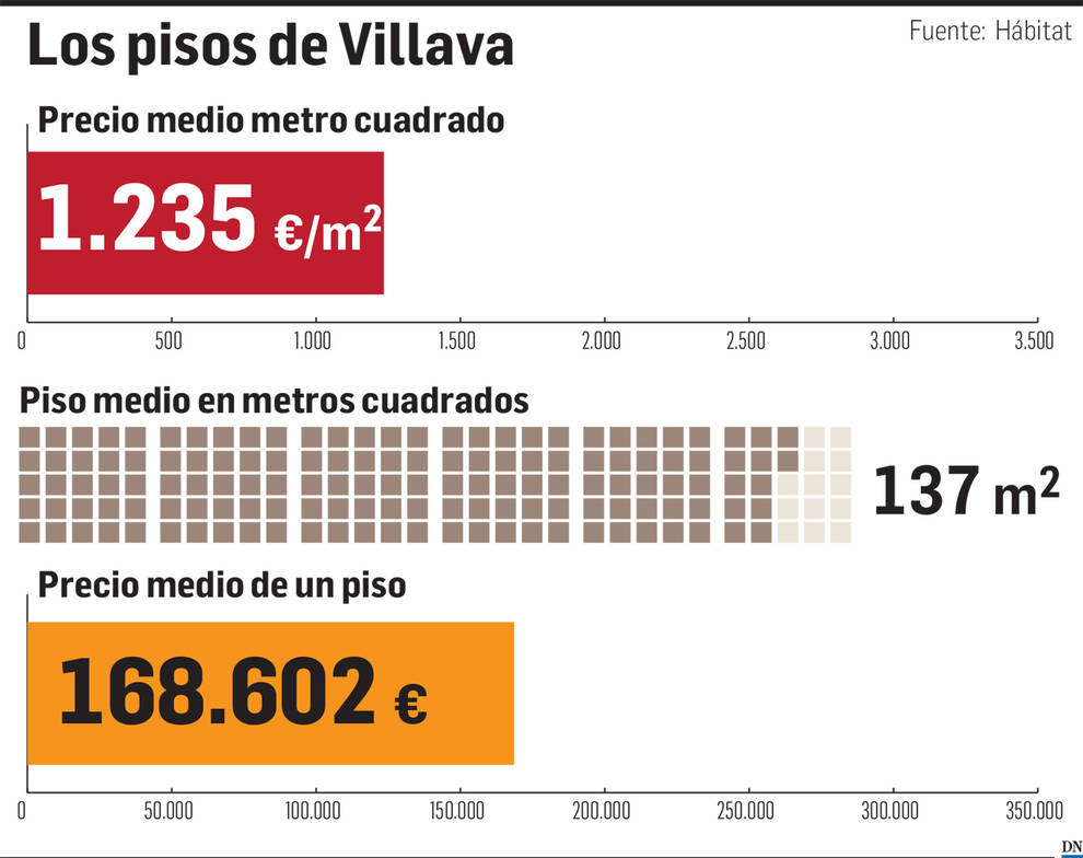 El precio en Villava y Burlada: bajada de precios y menos ventas