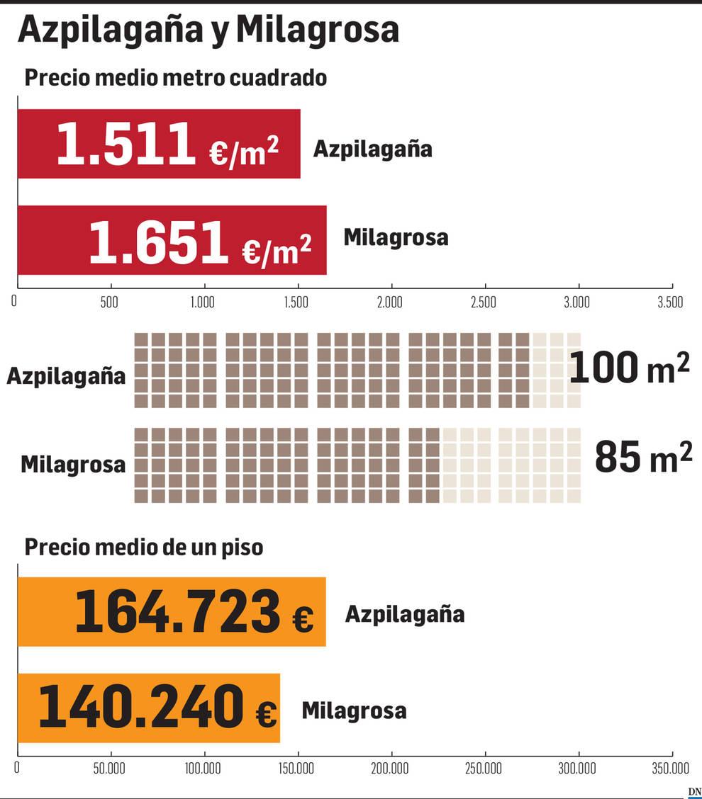 El precio en la Milagrosa y Azpilagaña: los nuevos desarrollos animan la zona