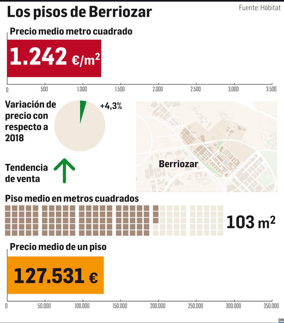 Gráfico del precio de la vivienda en Berriozar.