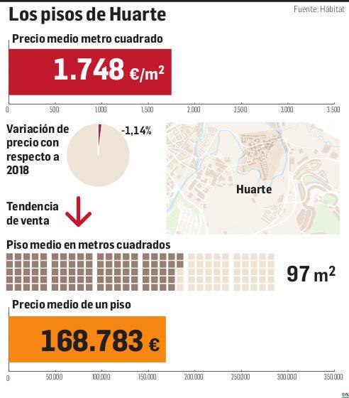 Gráfico del precio de la vivienda en Huarte.