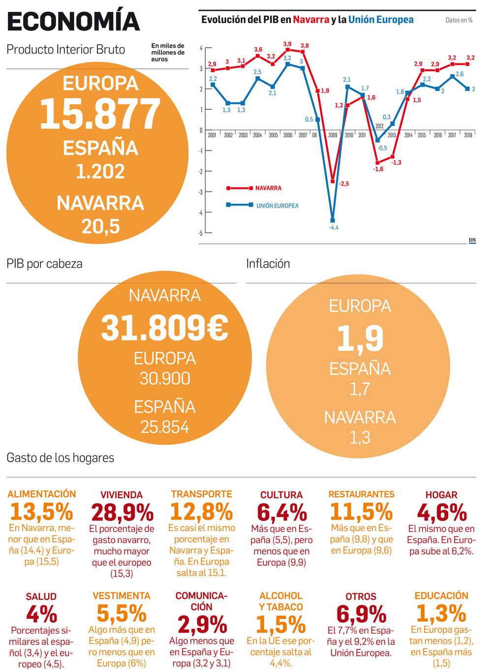 Navarra en Europa, en datos