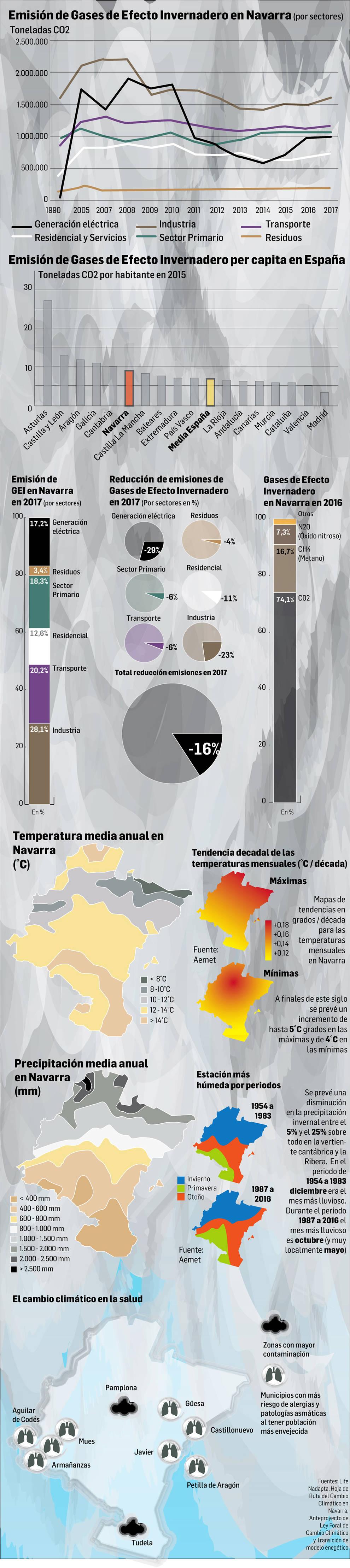 Datos del cambio climático en Navarra