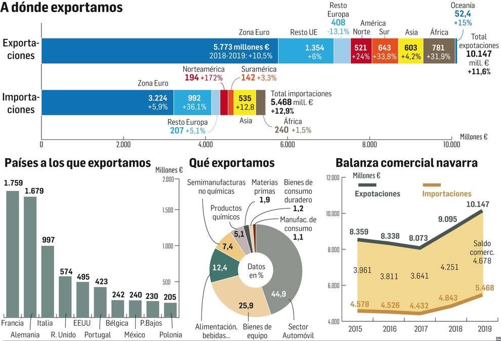 Navarra supera los 10.000 millones de exportación en 2019, una cifra récord