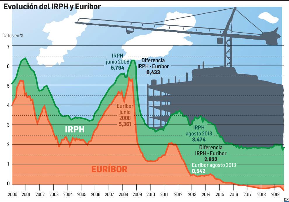 Más de 5.000 navarros, pendientes de si Europa anula el IRPH de sus hipotecas
