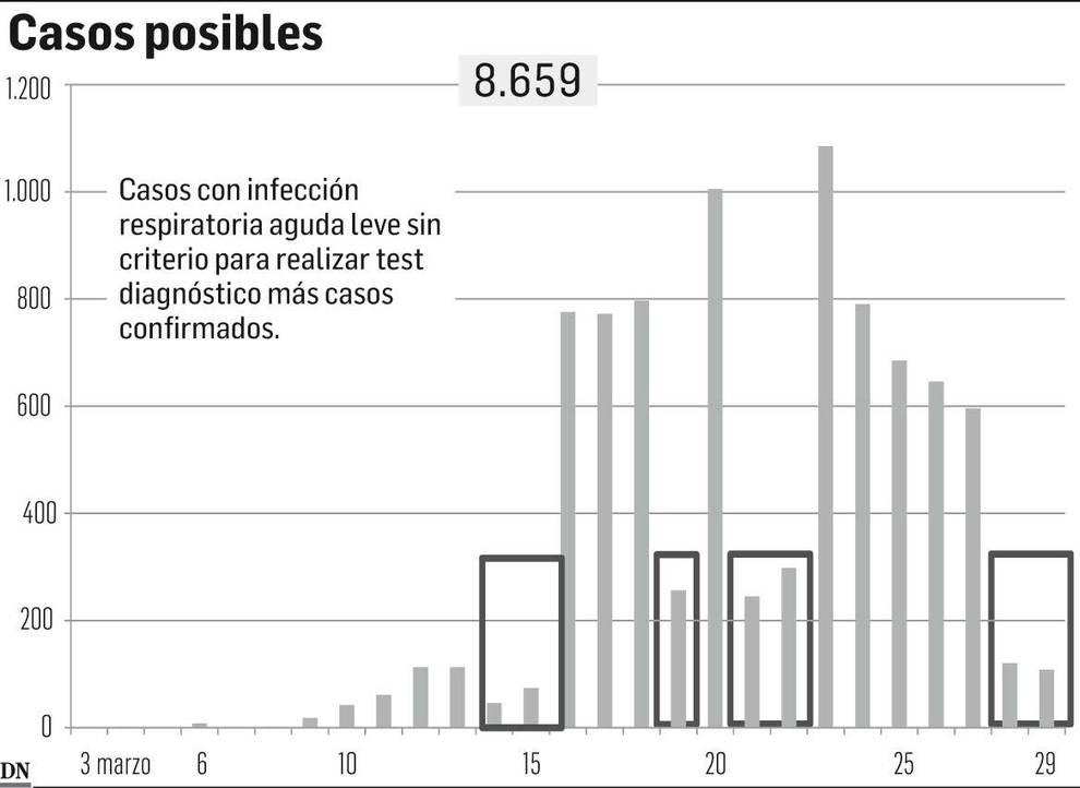 Gráfico de casos posibles en Navarra.