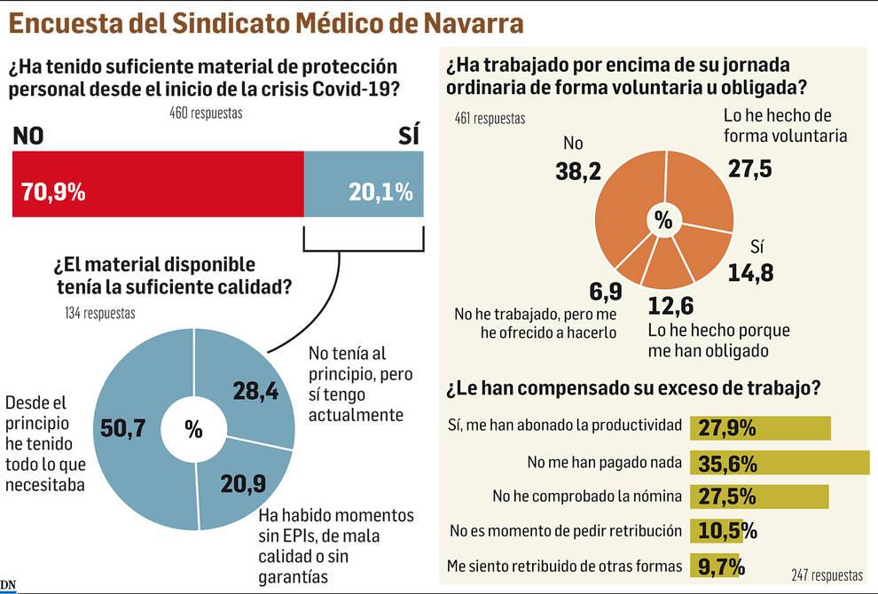 Encuesta del Sindicato Médico de Navarra sobre material durante el coronavirus