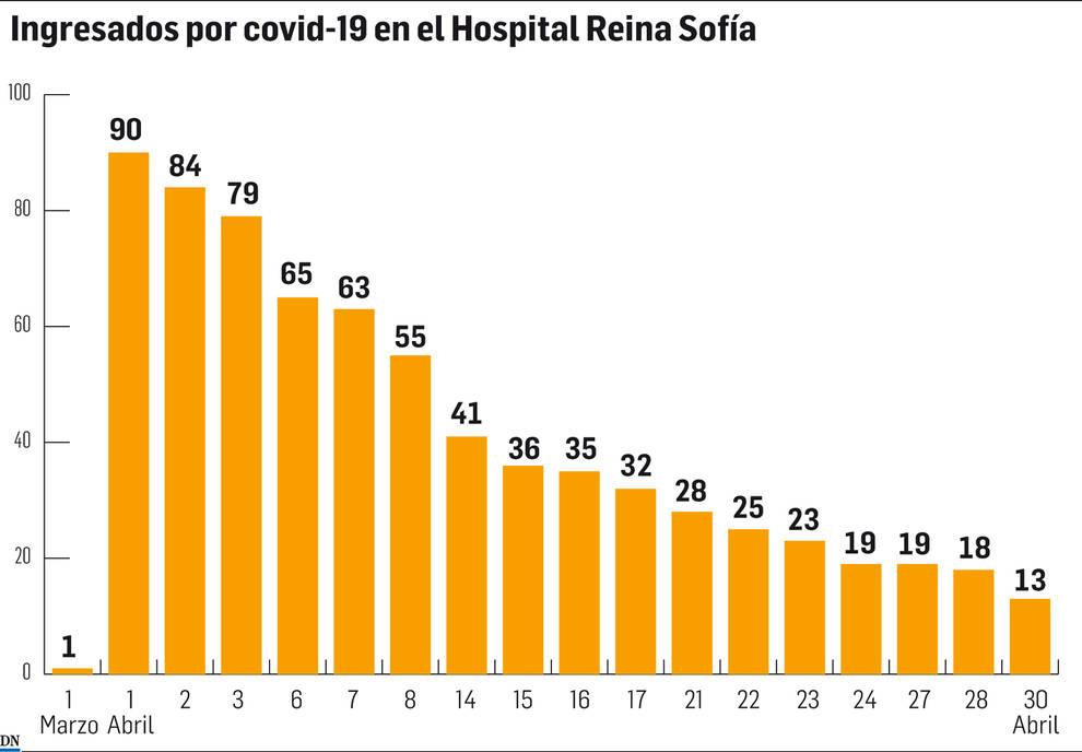 El número de ingresados por coronavirus en el Hospital de Tudela pasó de 90 a 13 en abril