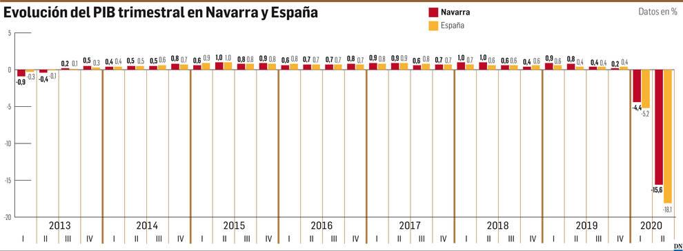 Evolución del PIB trimestral en Navarra y España