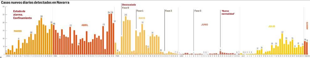 Julio deja 1.272 nuevos contagios, siete veces más que en junio