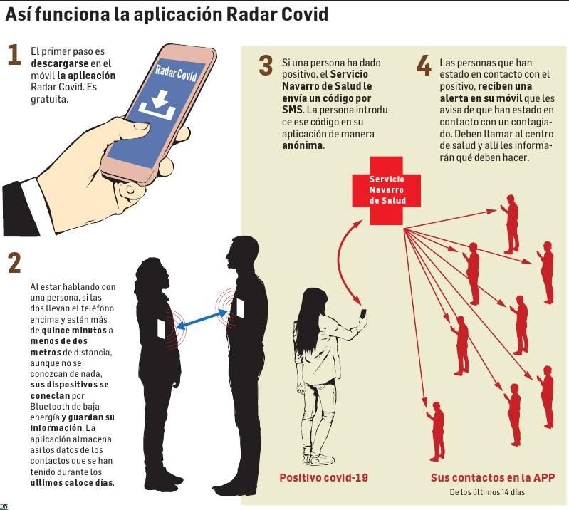 Así funciona la aplicación Radar Covid.