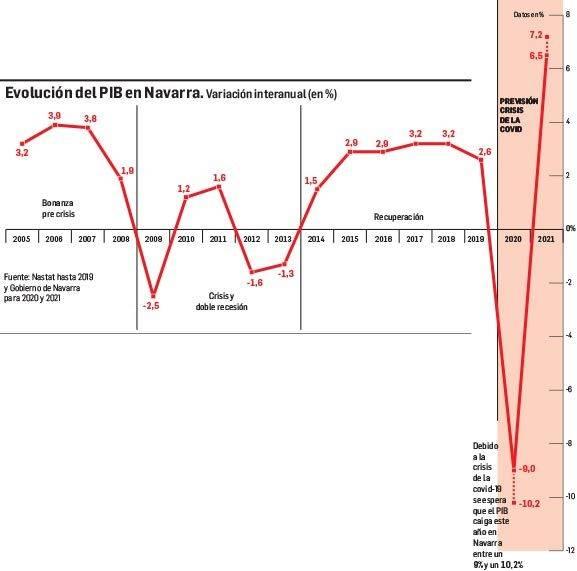 Evolución del PIB en Navarra