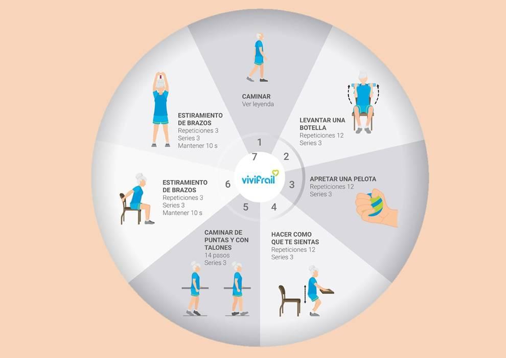 El proyecto VIVIfrail, coordinado por Mikel Izquierdo, recibe un 2º accésit en Estrategia NAOS