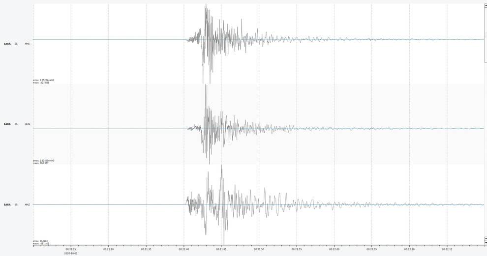 Registro en el sismograma del terremoto de las 02.21 horas de este 1 de octubre con 4,4 de intensidad registrado en Navarra.
