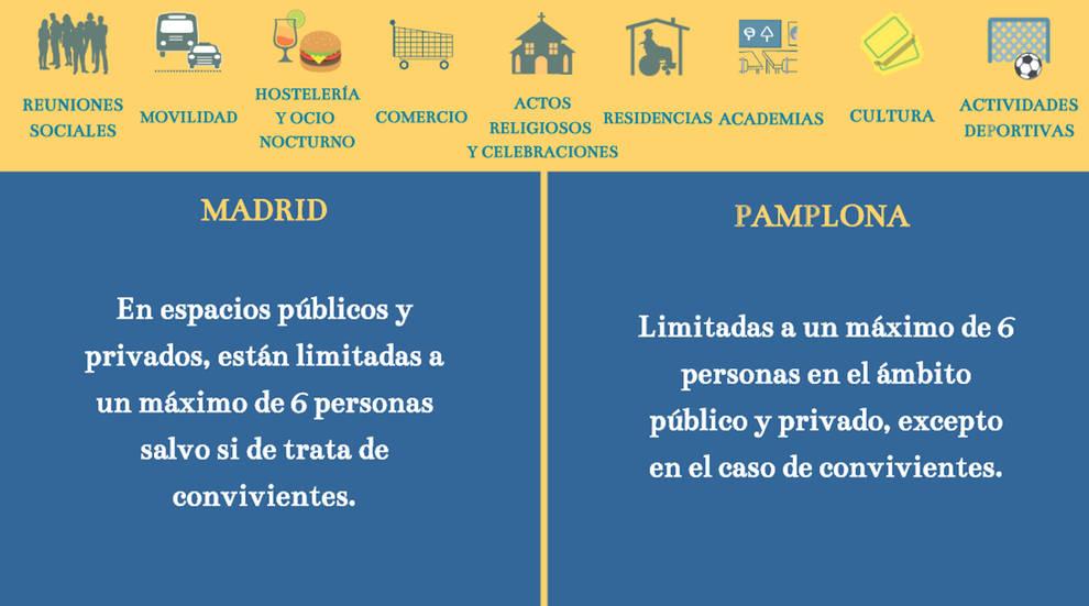 Comparativa entre las medidas contra la pandemia en Madrid y Navarra