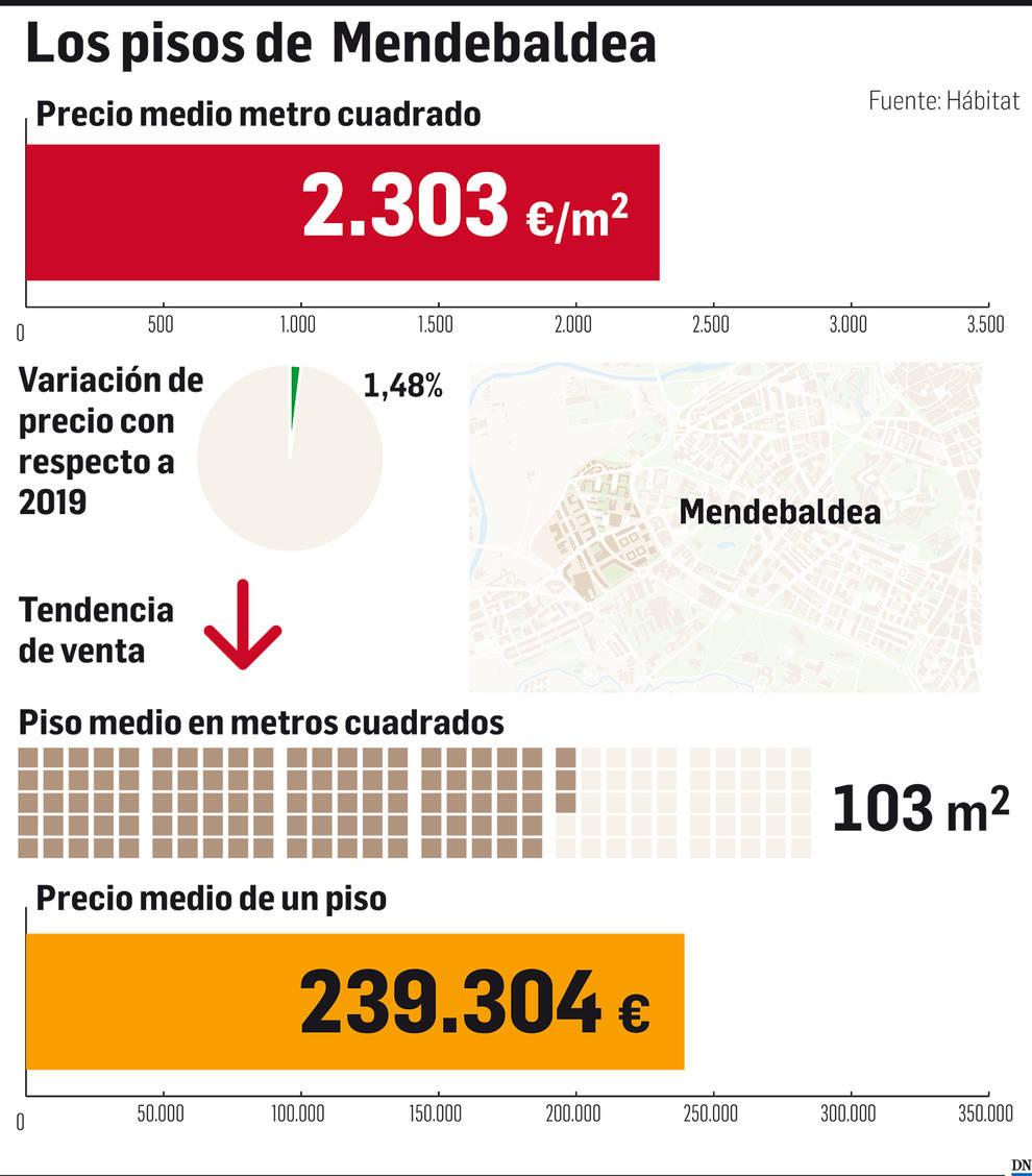 El mercado inmobiliario de Navarra: Mendebaldea