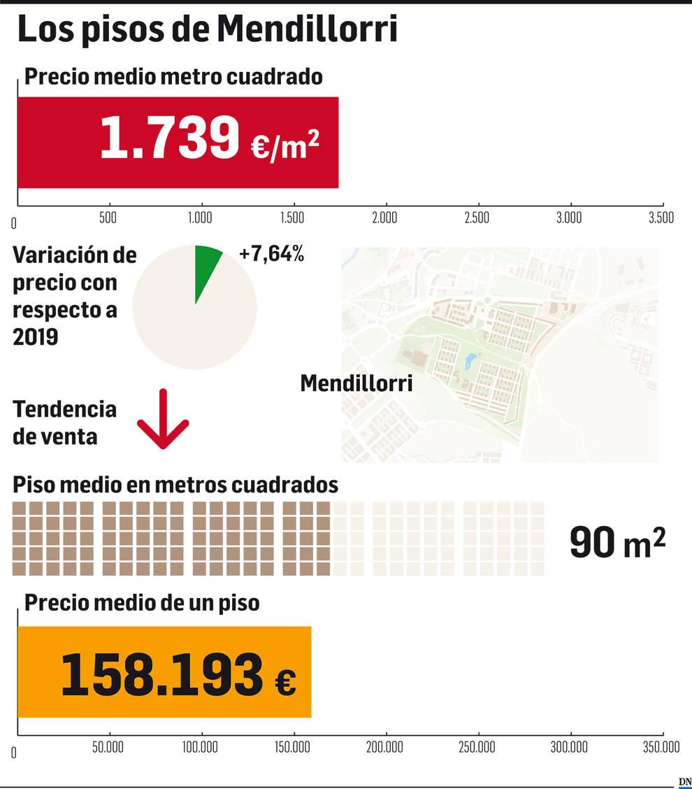 El mercado inmobiliario de Navarra: Mendillorri