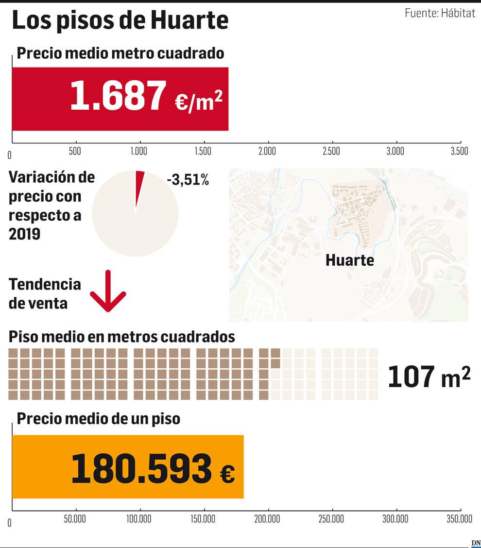 El mercado inmobiliario de Navarra: Huarte