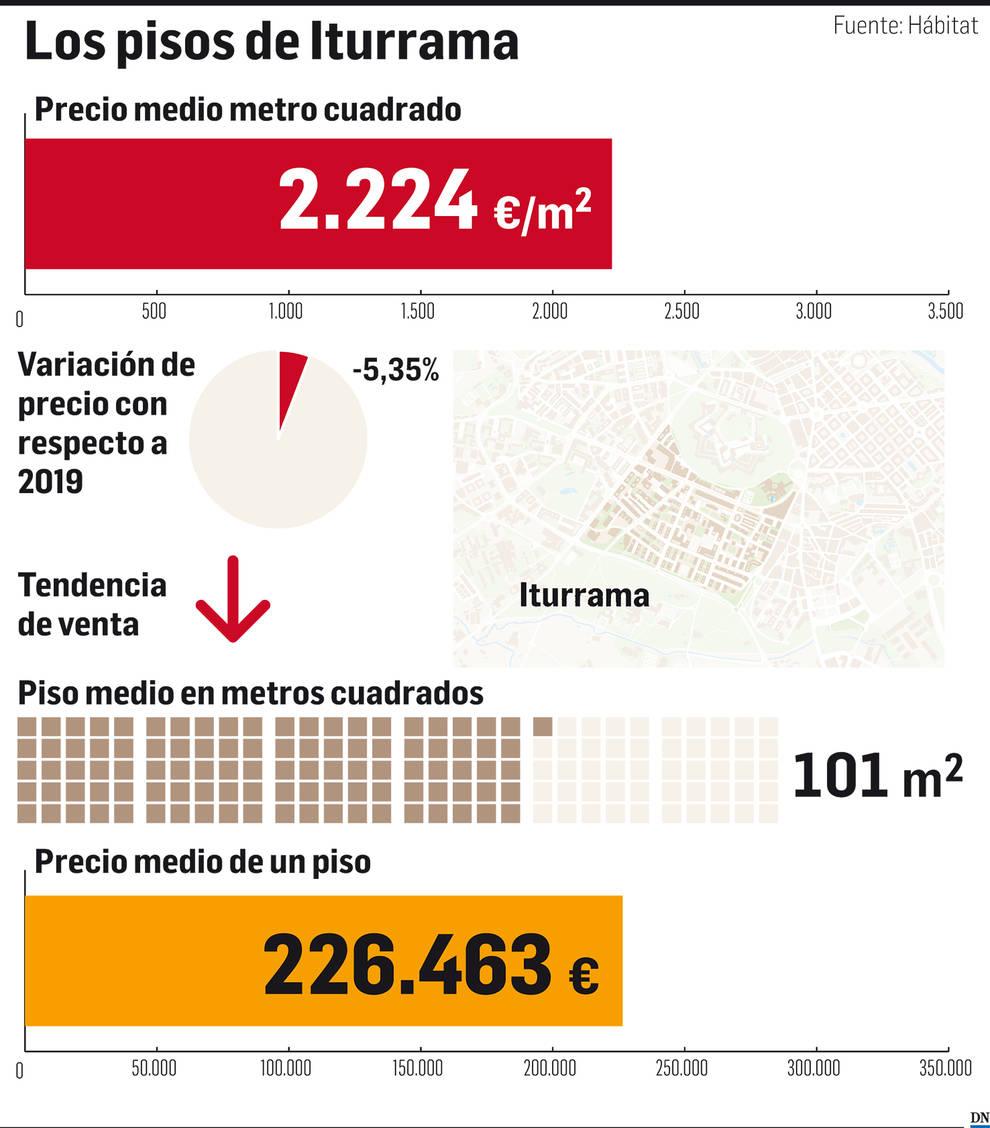 El mercado inmobiliario de Navarra: Iturrama