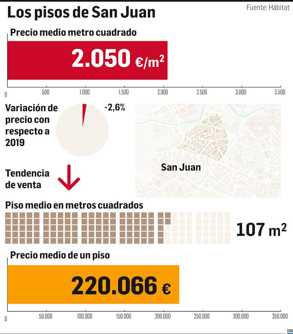 El mercado inmobiliario de Navarra: San Juan