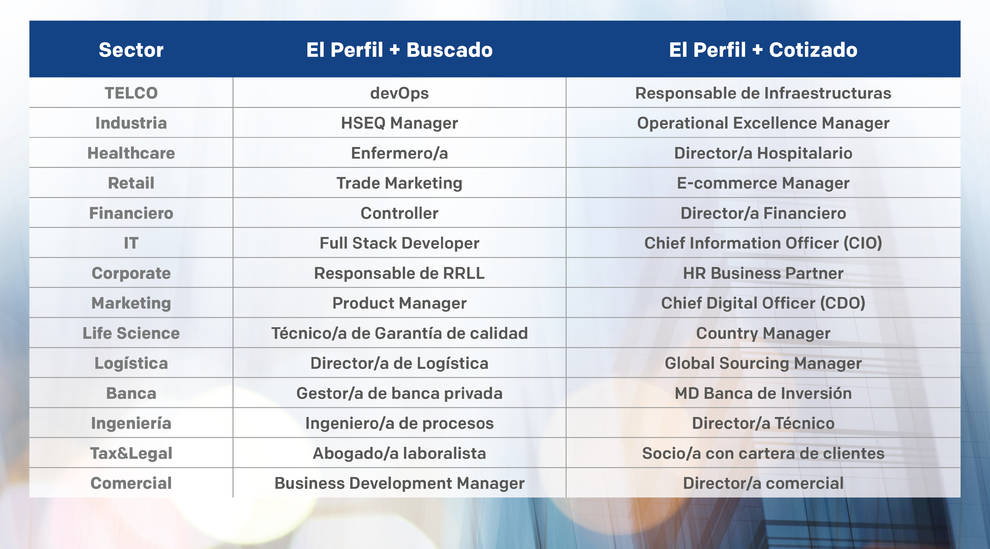 Las 14 profesiones más buscadas y las 14 más cotizadas de 2021