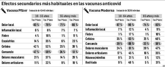 Navarra no registra reacciones graves a la vacuna tras 28.796 dosis