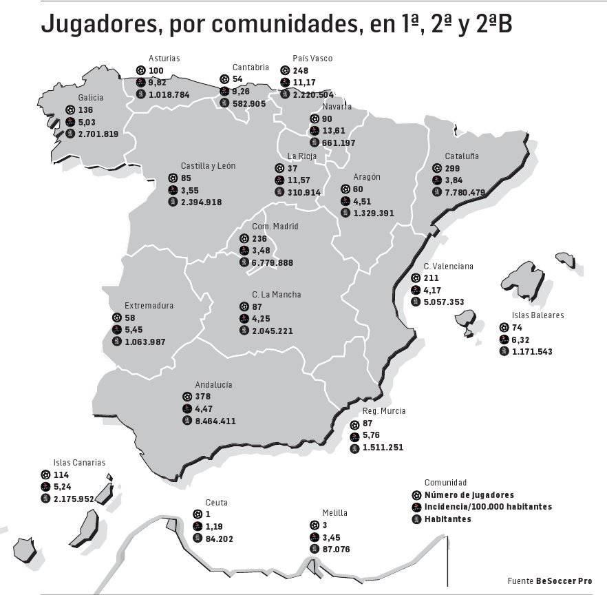 Navarra es la comunidad con más jugadores por cada 100.000 habitantes