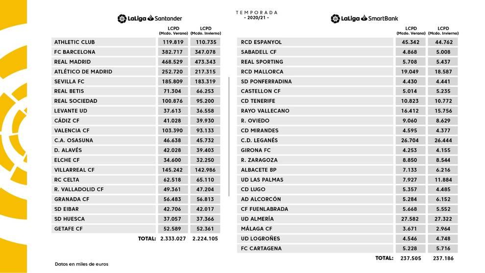 LaLiga baja en 900.000 euros el tope salarial de Osasuna