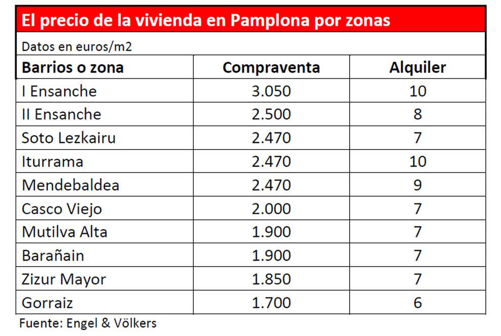 Roncesvalles encabeza las cinco calles más caras de Pamplona