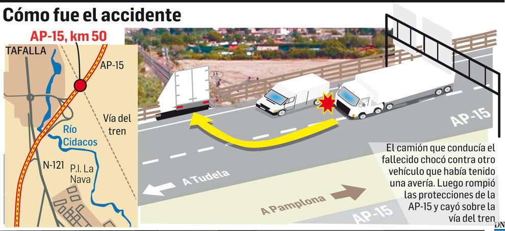 Muere un camionero al chocar con una furgoneta y caer a la vía del tren en Tafalla