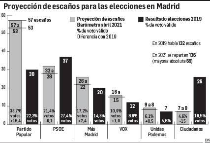 El PP necesita de Vox para gobernar mientras Más Madrid desangra al PSOE