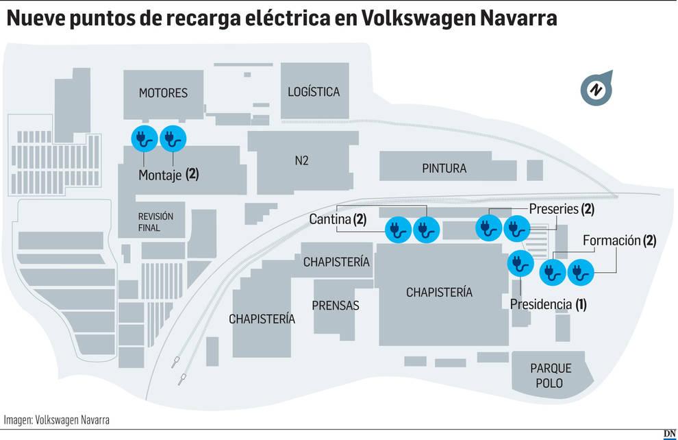 Puntos de recarga en VW.