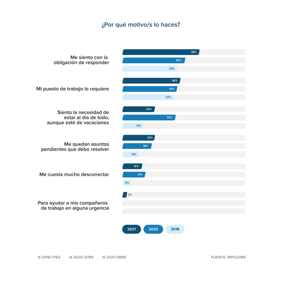El 82% de los trabajadores responden llamadas o emails fuera del horario laboral